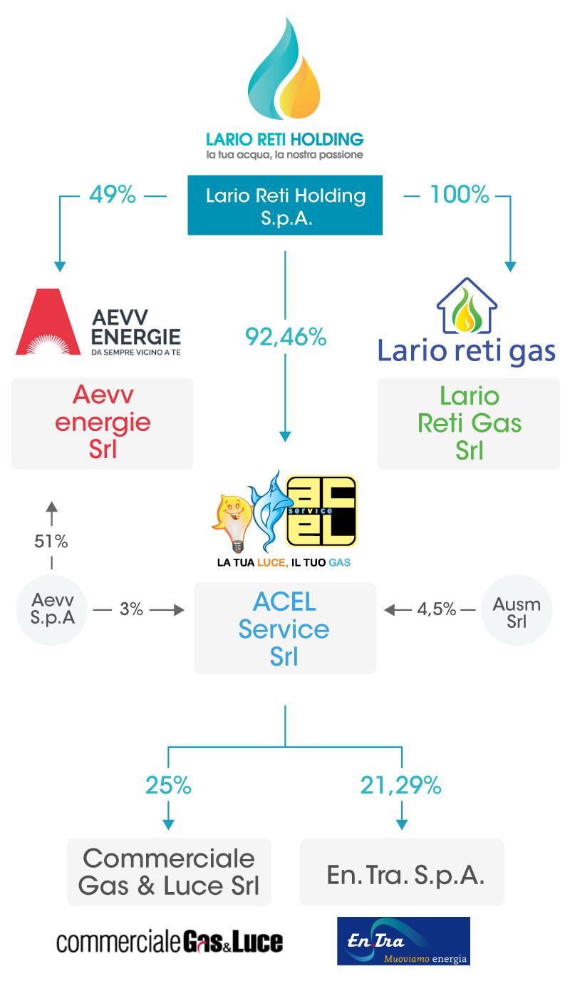 Struttura societaria Lario Reti Holding